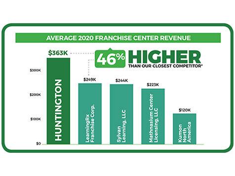 Huntington - #1 Revenue-Producing Tutoring Franchise